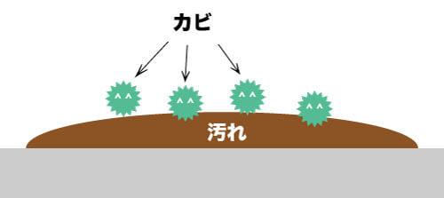抗菌と防カビコーティング